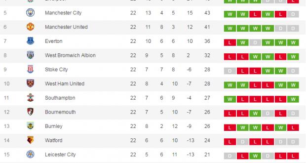 Epl Current Weekend Fixtures