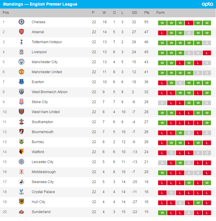premier league table - photo #13